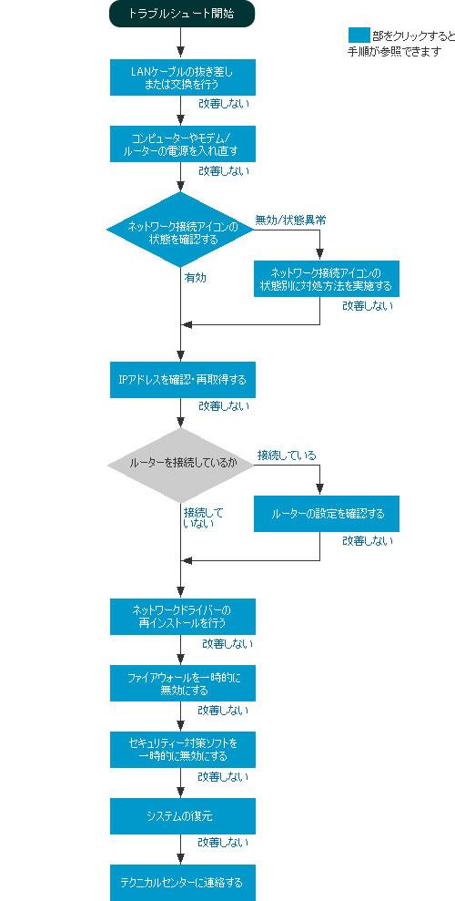 対処方法フローチャート 028978]有線LANでインターネットに接続できない場合の対処方法