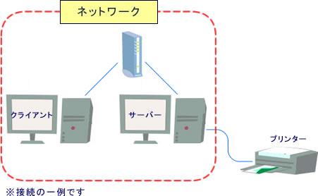 FAQ番号:036781]同一ネットワーク内のパソコンに接続されている